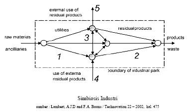 Simbiosis industri pelangi indonesia simbiosis industri yaitu hubungan antar utilitas produk sisa danatau limbah penggunaan bahan dan energi eksternal serta diagram alir input ccuart Gallery